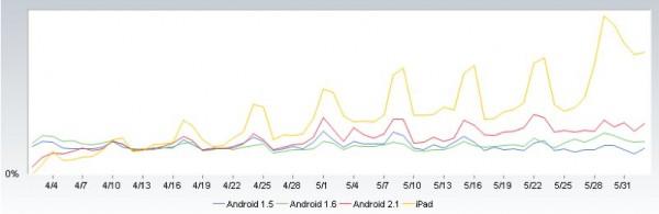 iPad Android web