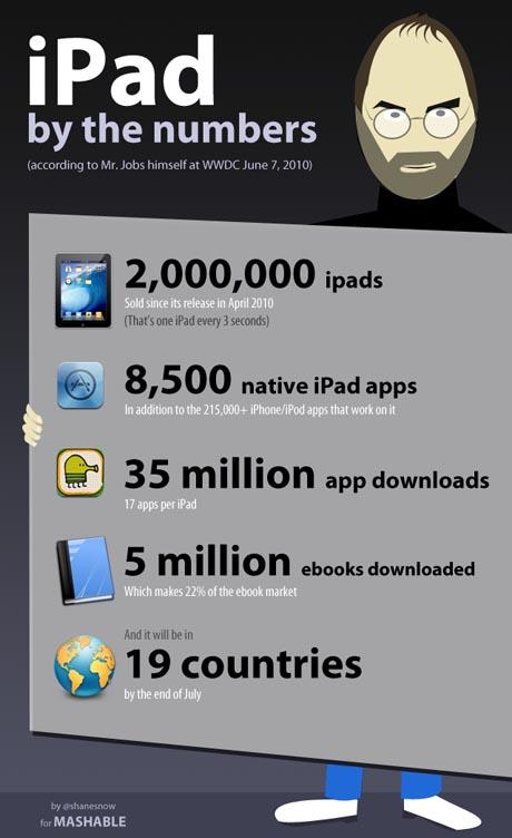 Les chiffres de l'iPad