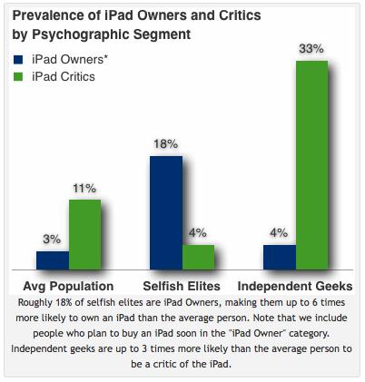 Sondage iPad