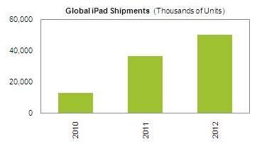 Prévisions ventes iPad