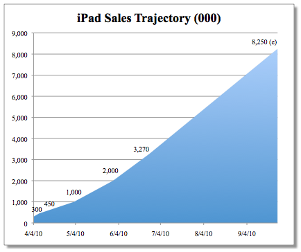 estimations ventes ipad 2010