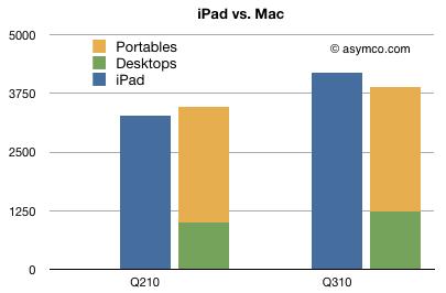 graphique-ipad-mac
