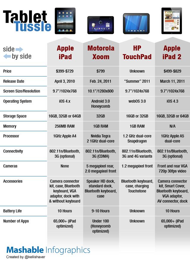 ipad2-comparison