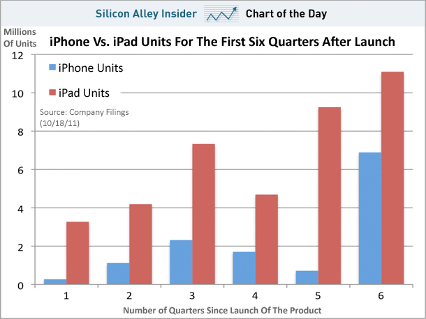 chart-of-the-day-iphones-vs-ipads-october-2011